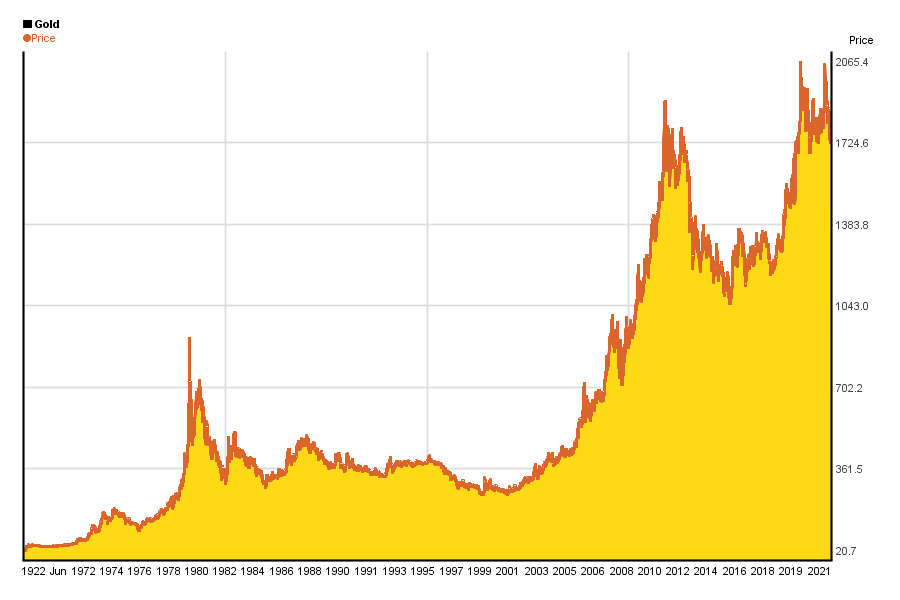 Forex historical prices