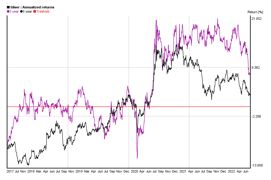 Annualized 3 and 5 years return of silver price in the past 5 years
