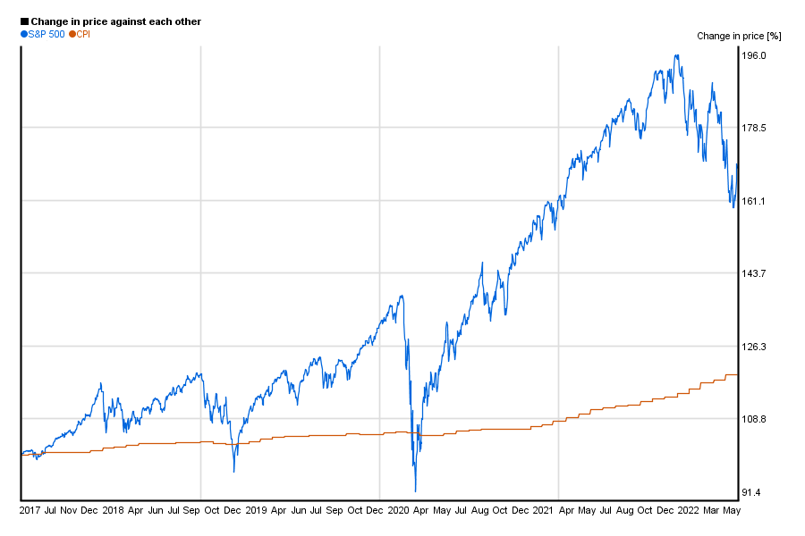 S&P 500 5 Year Return Historical Data