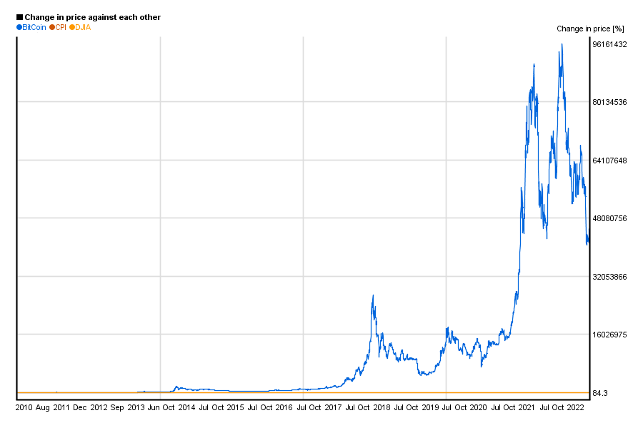 bitcoin rate graph since 2009