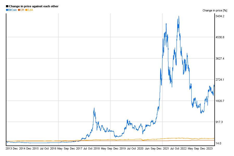 1 bitcoin price in usd