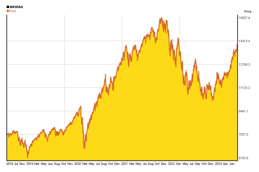 NASDAQ 5 years charts of performance