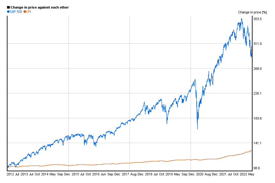 S&p 500 year to date
