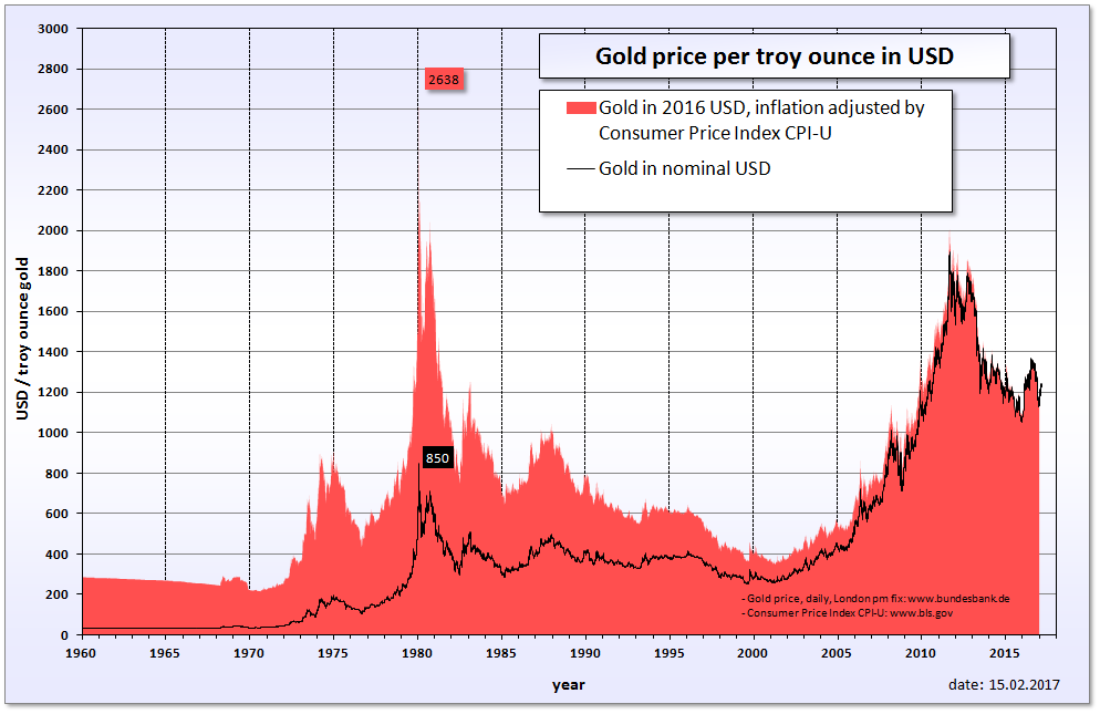 Gold's nominal price chart and the price chart adjusted with CPI / inflation