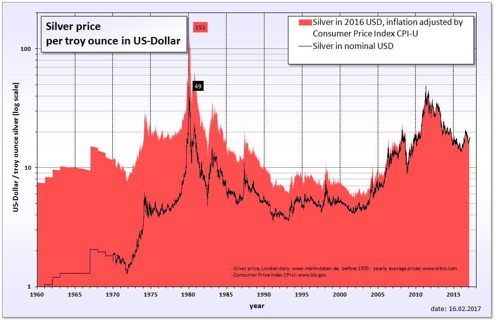 Silver S Nominal Price Chart And The Adjusted With Cpi Inflation