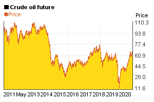 10 year price chart of 1 barrel crude oil