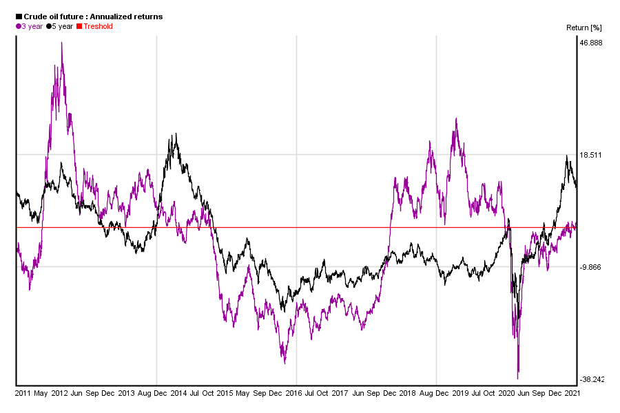Annualized 3 and 5 years return of crude oil future value in the past 10 years