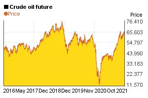 5 year price chart of 1 barrel crude oil