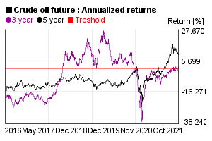Annualized 3 and 5 years return of crude oil future value in the past 5 years