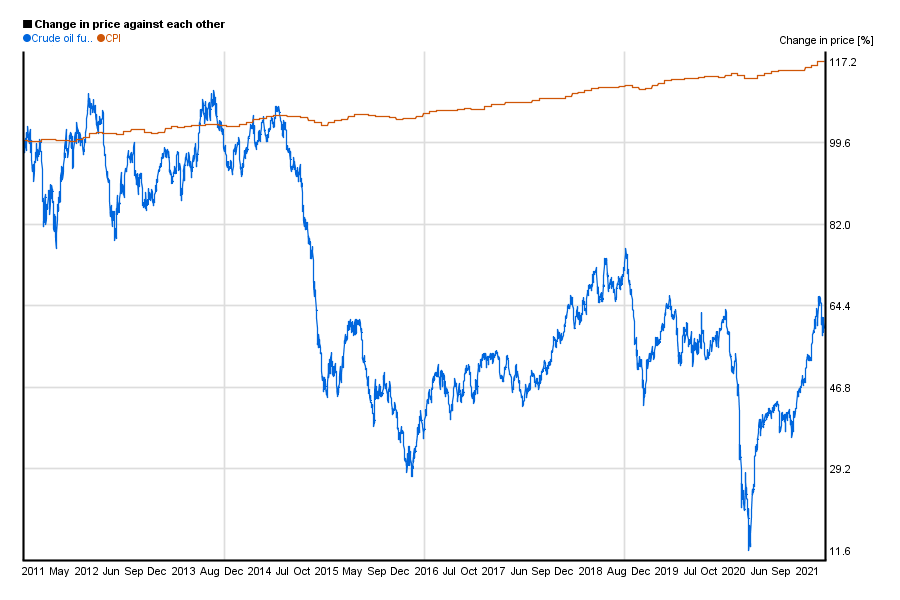 Crude oil future value compared to US CPI / index in a 10 years chart