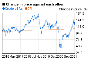 Crude oil future value compared to US CPI / index in a 5 years chart