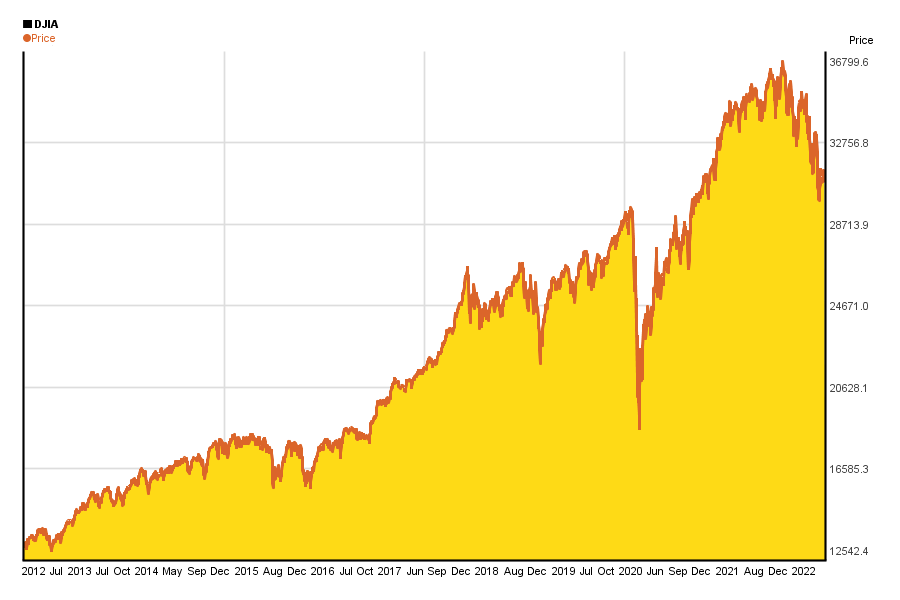 Dow Jones / DJIA index value's change in the past 10 years