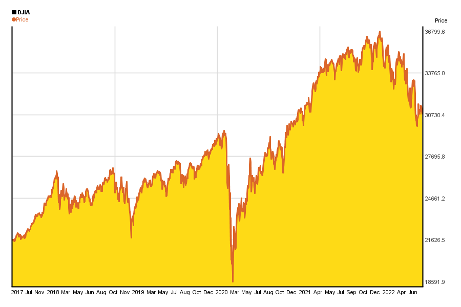 Dow Jones index value's change in the past 5 years