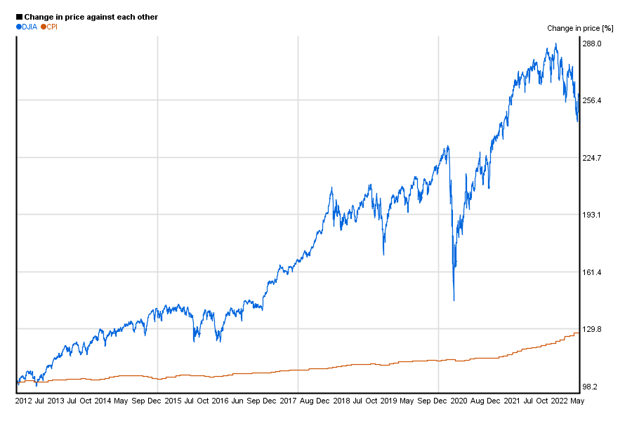 Dow Jones / DJIA index value compared to US CPI / index in a 10 years chart