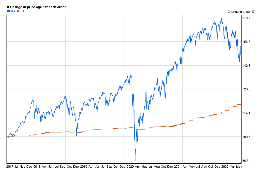 Dow Jones / DJIA index value compared to US CPI / index in a 5 years chart
