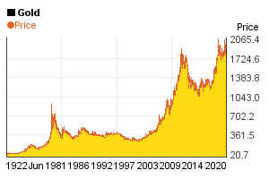 Gold price's chart about the past 100 years