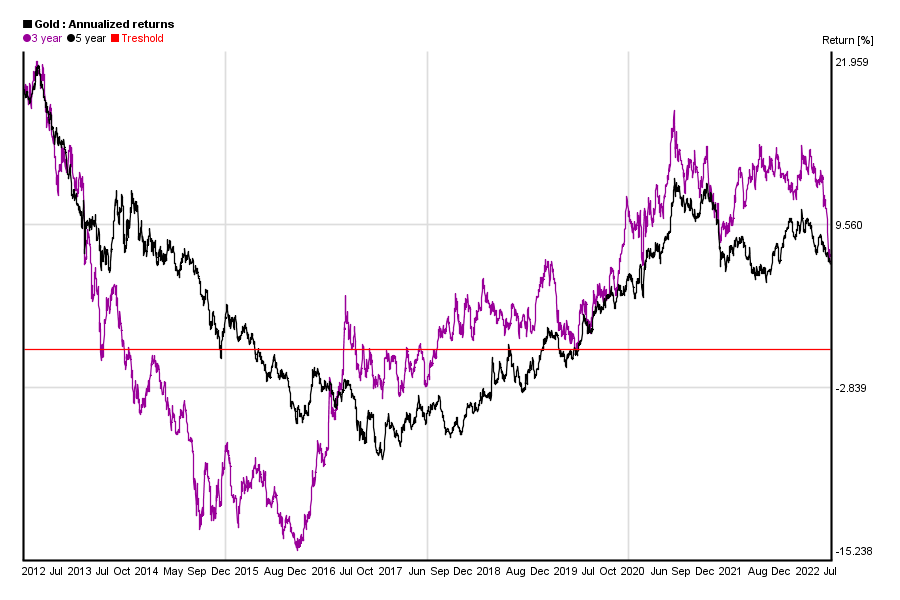 Annualized 3 and 5 years return of gold price in the past 10 years