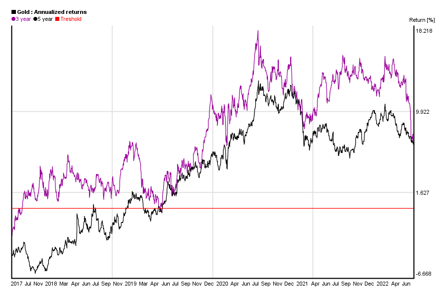 Annualized 3 and 5 years return of gold price in the past 5 years