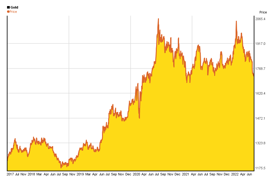 5 year price chart of 1 oz gold