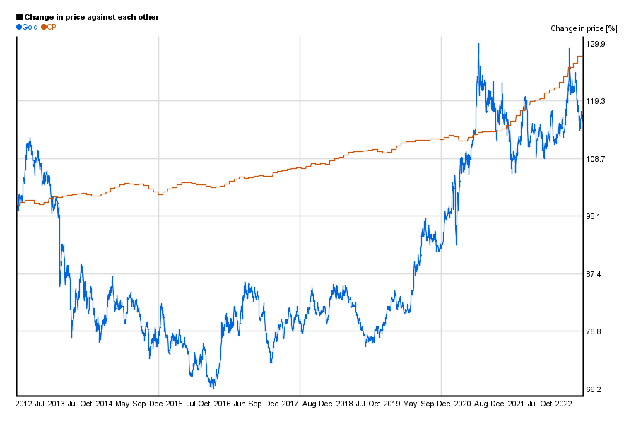 Gold price compared to US CPI / index in a 10 years chart