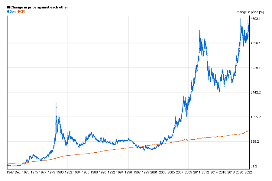 Gold price vs. US CPI comparison chart 1948-today