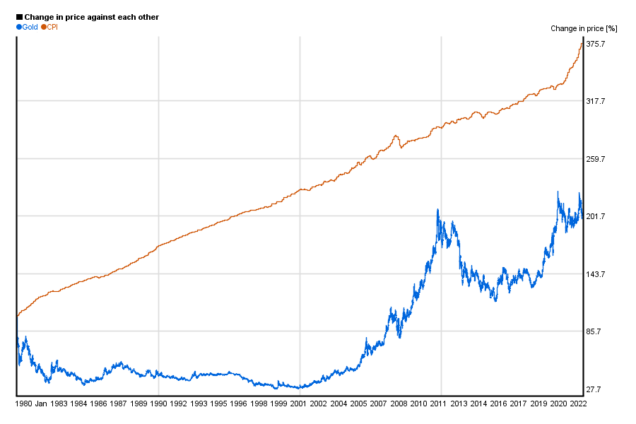 Gold price vs. US CPI comparison chart 1980-today