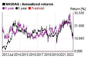Annualized 3 and 5 years return of NASDAQ index value in the past 10 years