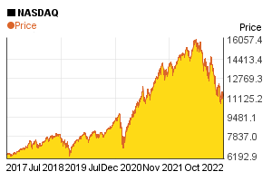 NASDAQ index value's change in the past 5 years