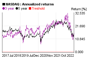 Annualized 3 and 5 years return of NASDAQ index value in the past 5 years