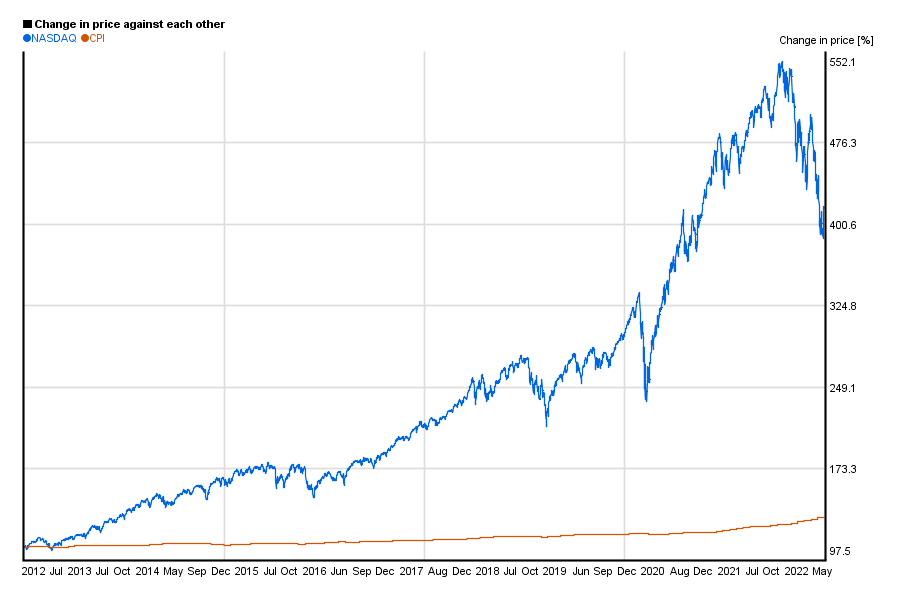 NASDAQ index value compared to US CPI / index in a 10 years chart