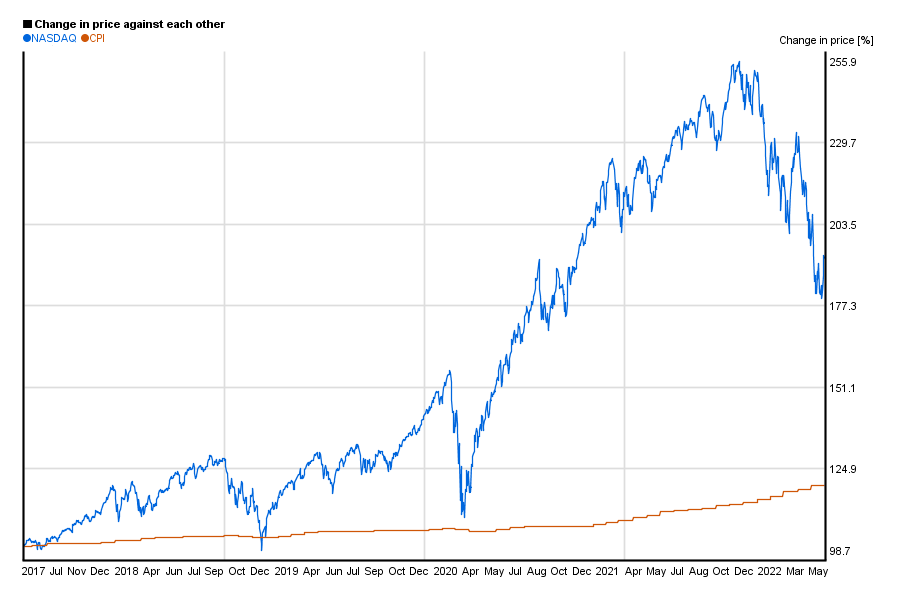 NASDAQ index value compared to US CPI / index in a 5 years chart