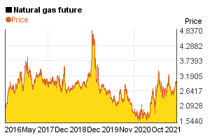5 year price chart of 1 mmBTU natural gas