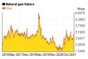 5 year price chart of 1 mmBTU natural gas