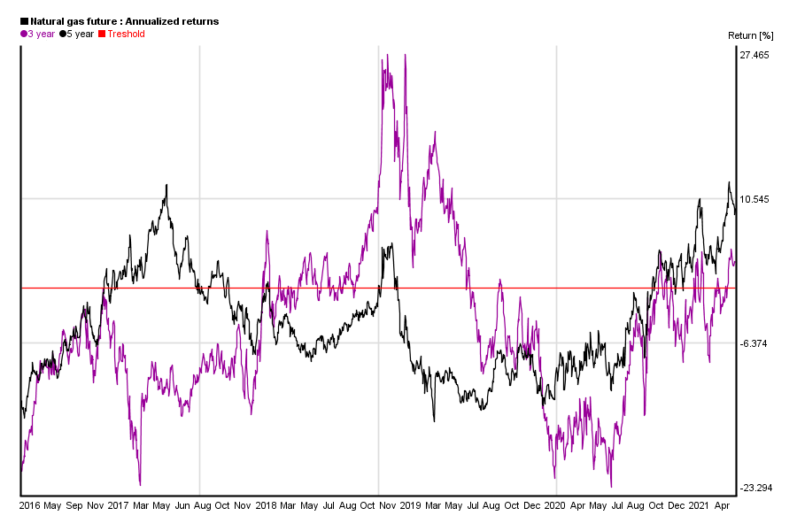 Annualized 3 and 5 years return of natural gas value in the past 5 years