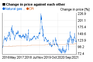 Natural gas future value compared to US CPI / index in a 5 years chart