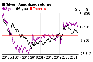 Annualized 3 and 5 years return of silver price in the past 10 years
