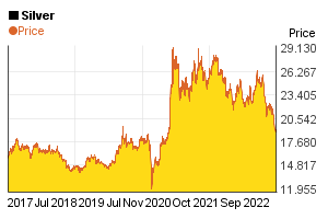 5 year price chart of 1 oz silver