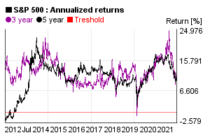 Annualized 3 and 5 years return of S&P 500 index value in the past 10 years