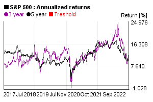 Annualized 3 and 5 years return of S&P 500 index value in the past 5 years